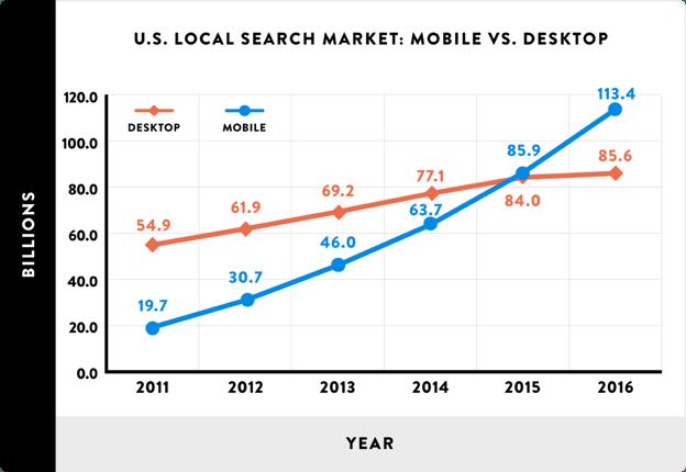 U.S. Local Search Market: Mobile VS. Desktop