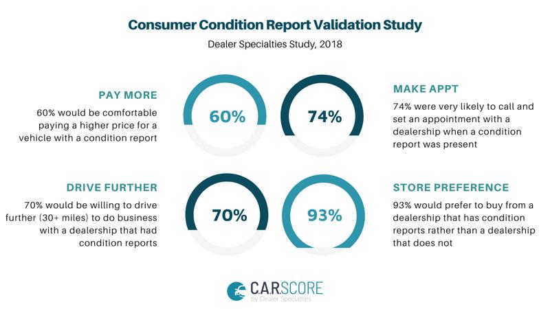 NIADA UCIR 2021_ConsumerSurvey