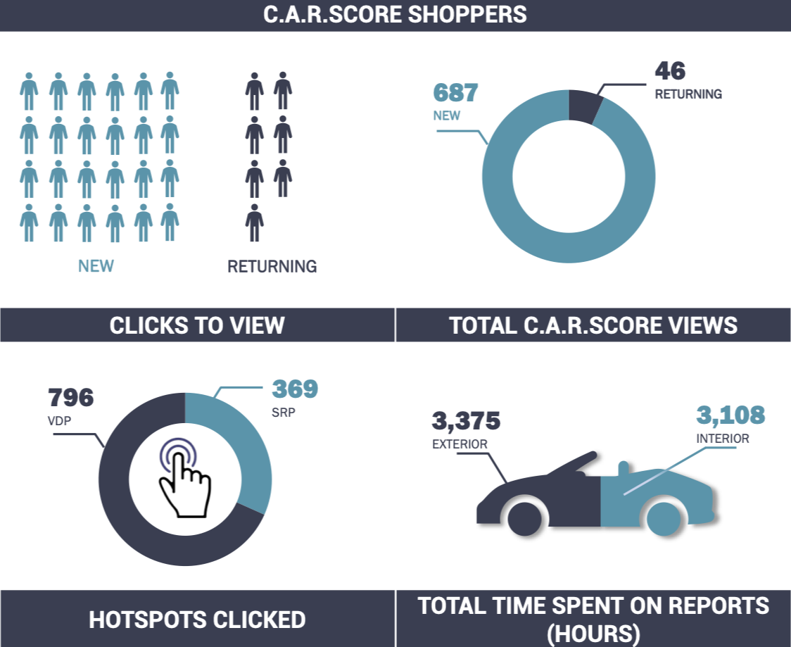 Analytics Of Today's Car Shopper