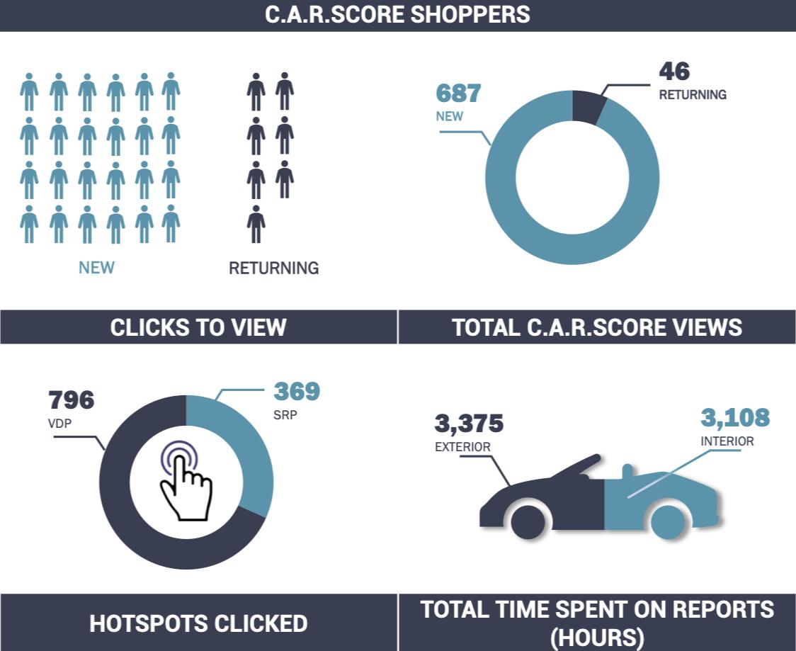 Analytics Of Today's Car Shopper